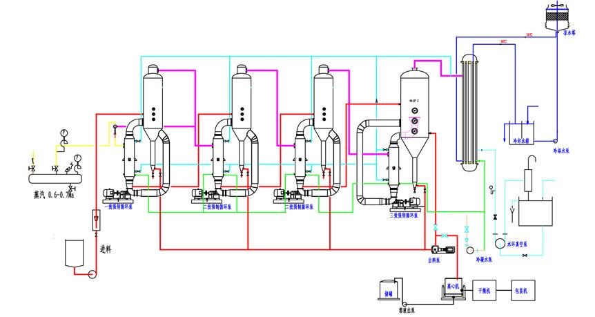 三效蒸发器流程图-蒸发室,冷凝器