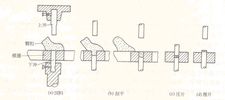 国内普通中低速旋转式压片机一般使用月形栅式加料系统如图3所示。月形栅式加料器固定于转盘的模盘上,加料器的底面与模盘表面保持一定间隙(0.05~0.1mm),当旋转中的模圈从加料器下方通过时,栅格中的药物颗粒靠自重充填入模孔中,多个弯曲的栅格板造成药物的多次填充,加料器zui末一个栅格装有刮粉板,它紧贴于转盘的工作平面,可将转盘、模圈及模圈表面的多余颗粒刮平带走,随后下冲再有一次下降,以便在刮粉板刮料后再使模孔中的药粉震实。加料斗处于加料器上面,颗粒源源不断地加到加料器中。模盘每转动一圈,每个冲模便经过加料