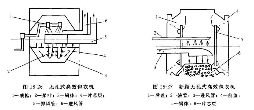 高效包衣机有三种锅型结构