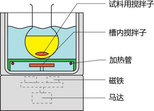 集热式磁力搅拌器内部结构图