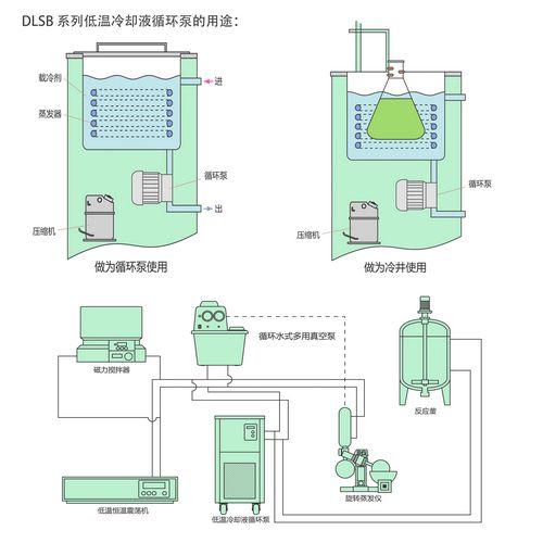 冷却液循环泵多种用途